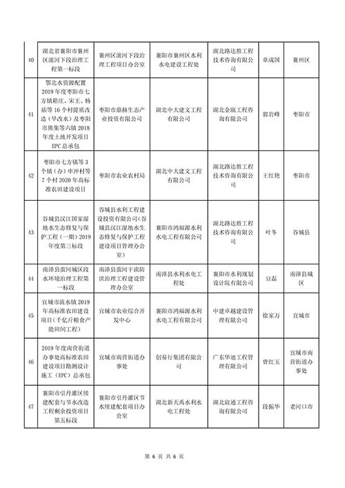 """關于表彰2020年度(下半年)襄陽市建設工程""""隆中杯""""獎(市安全文明施工現場)的通報_05.png"""